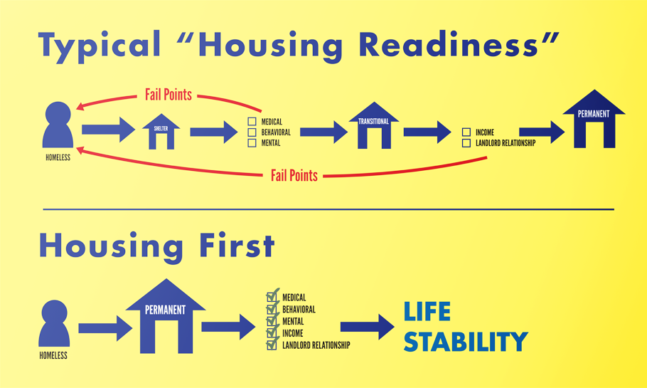 a new house readiness essay